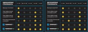 Характеристики Теплопакета DS
